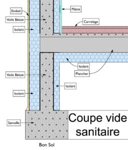 Isolation des planchers en renovation
