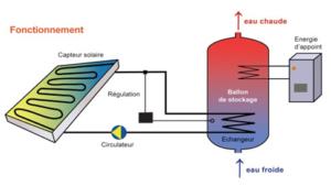 Chauffage solaire individuelle (C.E.S.I)