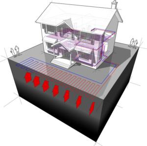 Géothermie captage horizontal