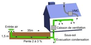 Puits canadien ou puits provençal