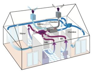 Ventilation mécanique double flux
