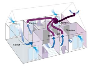 Ventilation mécanique simple flux